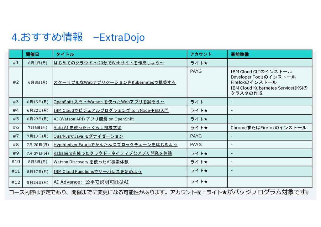 4.おすすめ情報 –ExtraDojo 53 開催日 タイトル アカウント 事前準備 #1 6...