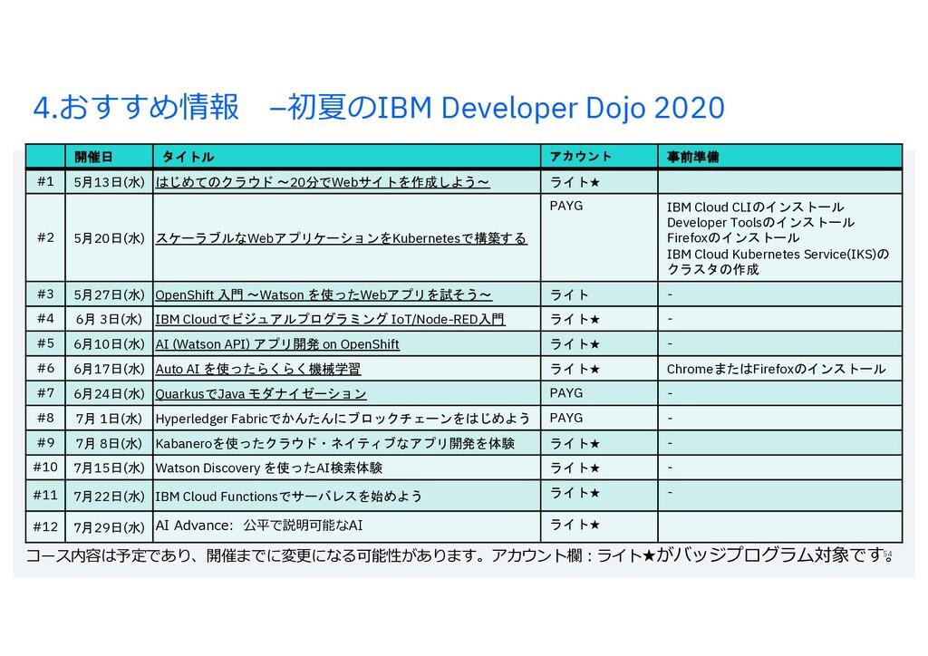 4.おすすめ情報 –初夏のIBM Developer Dojo 2020 54 開催日 タイト...