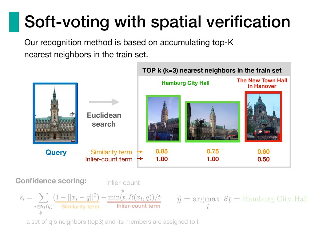 Soft-voting with spatial verification Our recogn...