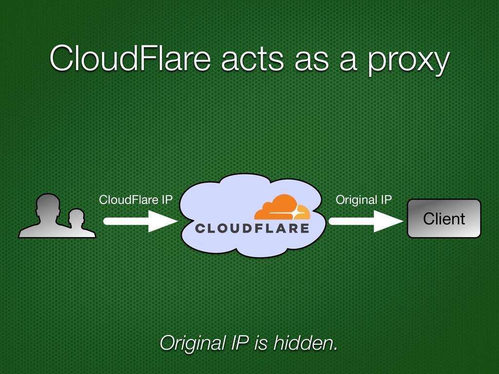 CloudFlare acts as a proxy Client CloudFlare IP...