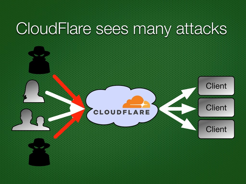 CloudFlare sees many attacks Client Client Clie...