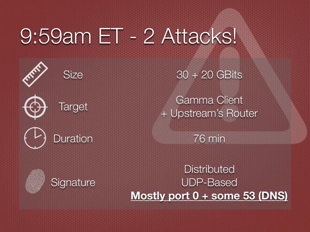 9:59am ET - 2 Attacks! Size 30 + 20 GBits Targe...
