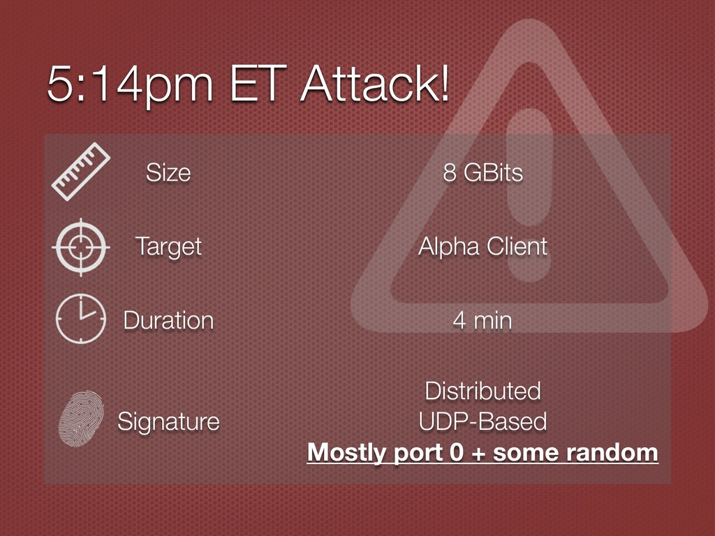 5:14pm ET Attack! Size 8 GBits Target Alpha Cli...