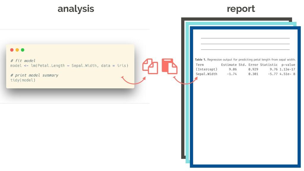analysis report Term Estimate Std. Error Statis...