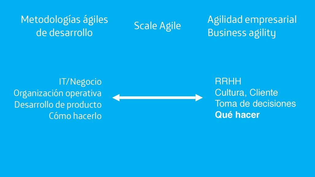 Metodologías ágiles de desarrollo Agilidad empr...