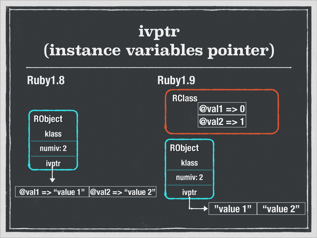 ivptr (instance variables pointer) Ruby1.8 Ruby...