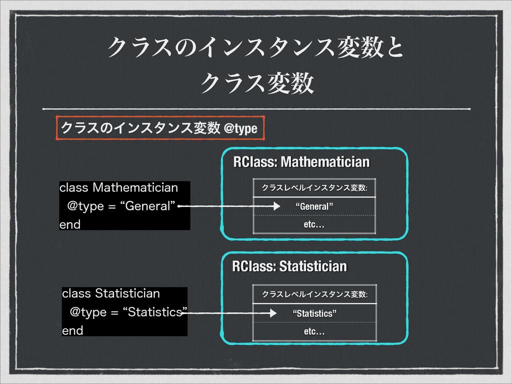 ΫϥεͷΠϯελϯεมͱ Ϋϥεม RClass: Mathematician ΫϥεϨϕ...