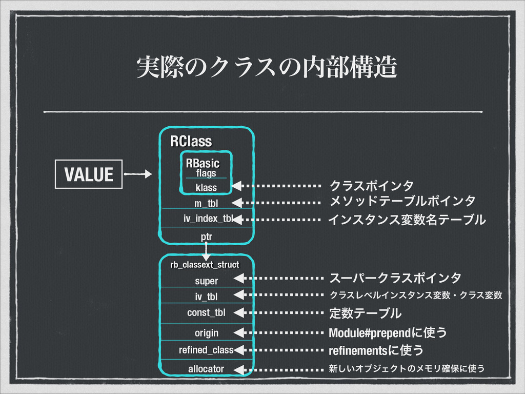 ࣮ࡍͷΫϥεͷ෦ߏ VALUE rb_classext_struct RClass RBa...