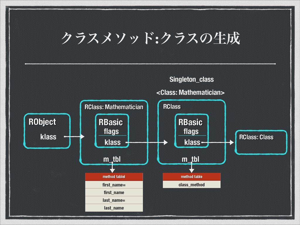 Ϋϥεϝιου:Ϋϥεͷੜ RObject klass RClass: Mathematic...