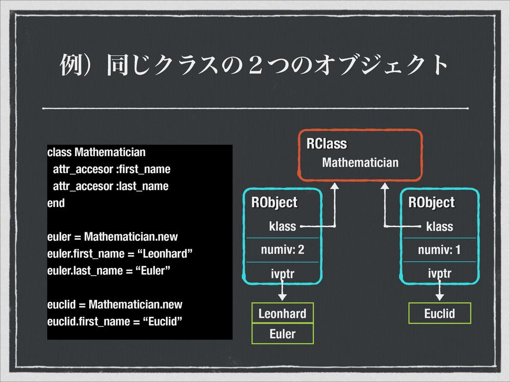 ྫʣಉ͡Ϋϥεͷ̎ͭͷΦϒδΣΫτ class Mathematician attr_acce...