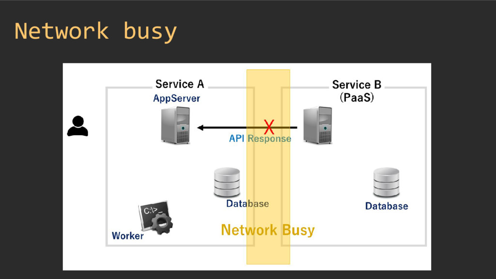 Network busy