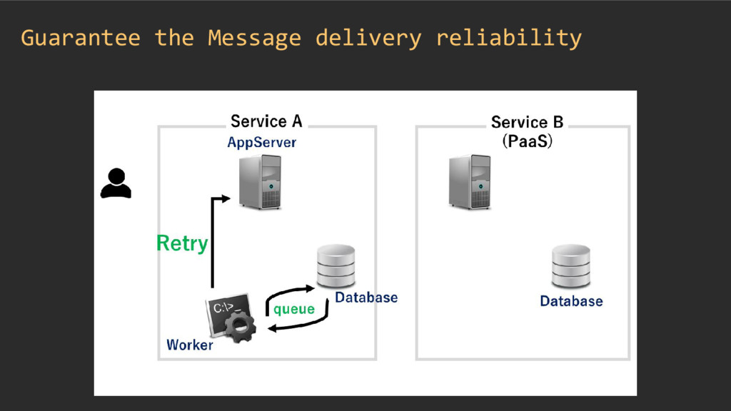 Guarantee the Message delivery reliability