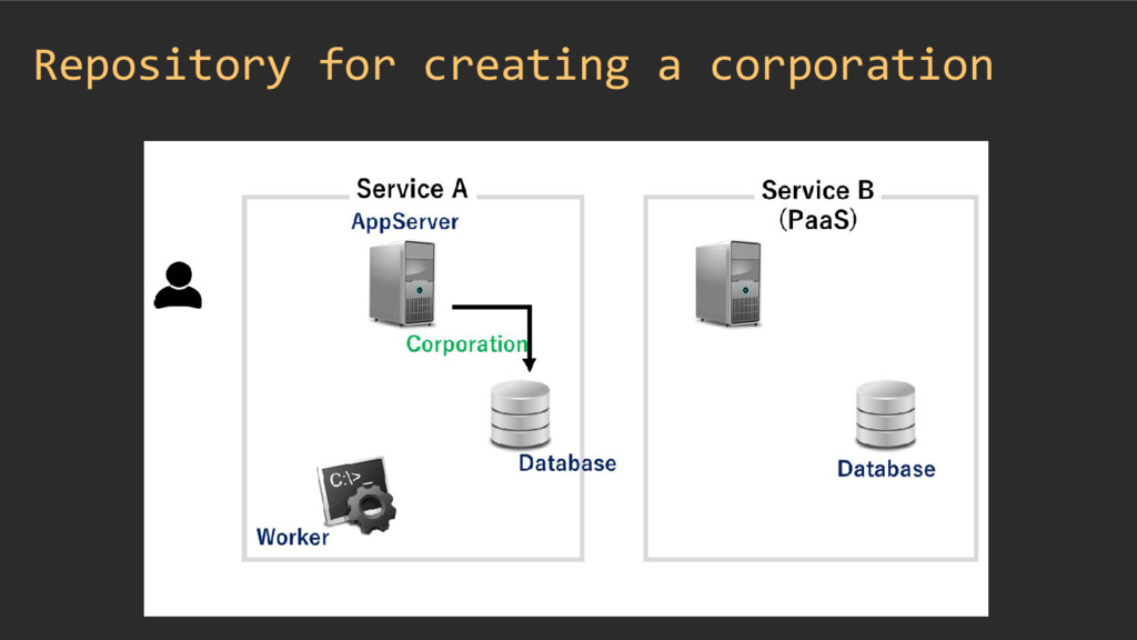 Repository for creating a corporation