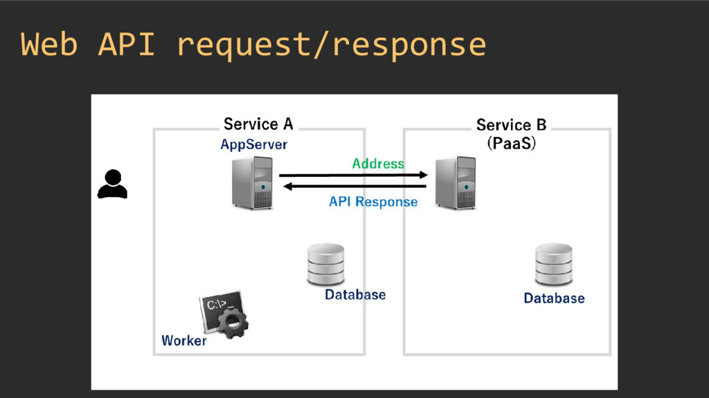 Web API request/response