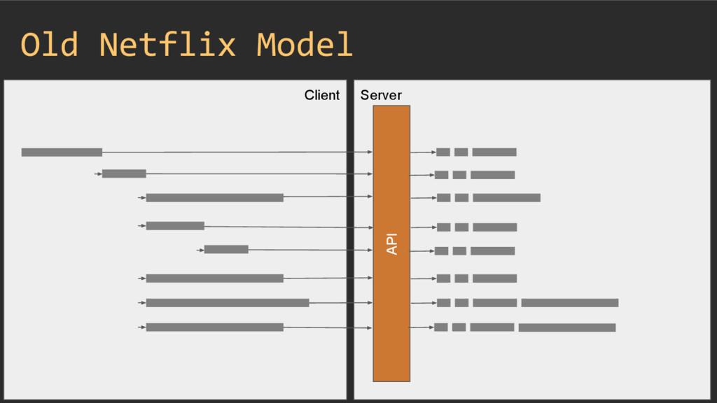 Client Server Old Netflix Model API