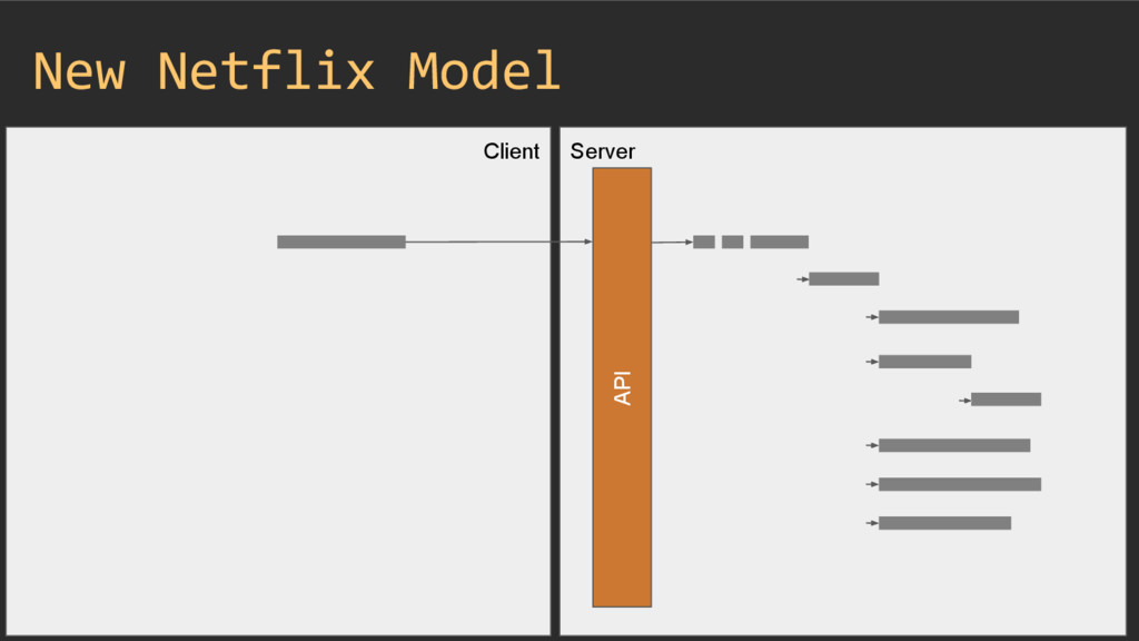 Client Server New Netflix Model API