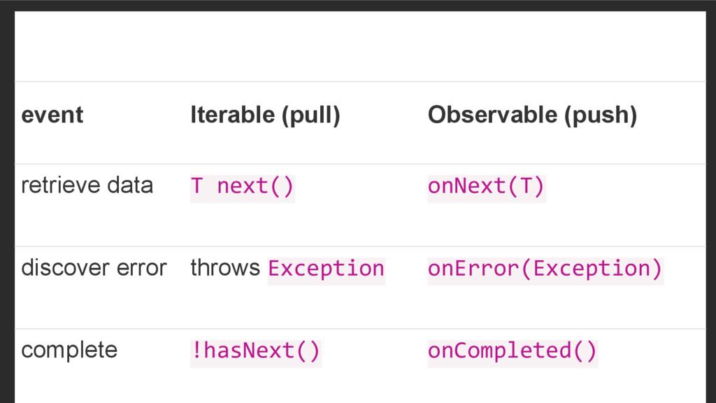 event Iterable (pull) Observable (push) retriev...