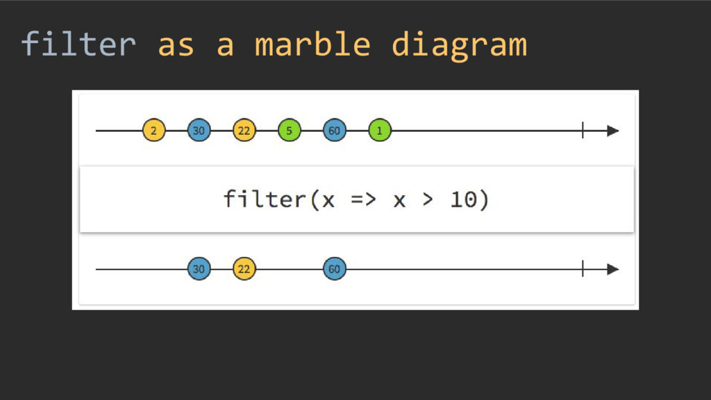 filter as a marble diagram