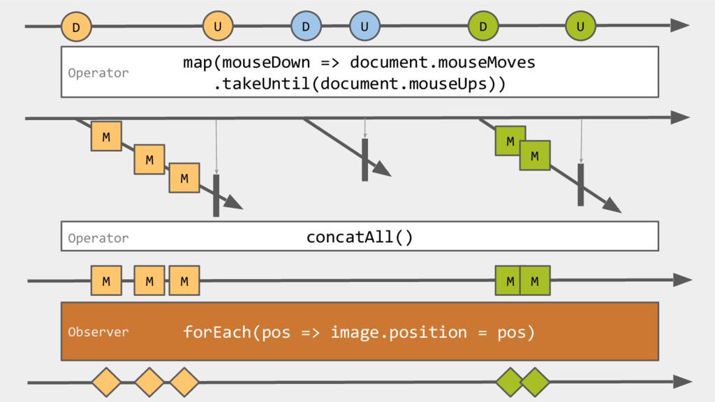 D D D map(mouseDown => document.mouseMoves .tak...