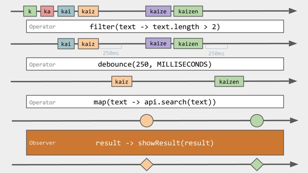 filter(text -> text.length > 2) map(text -> api...