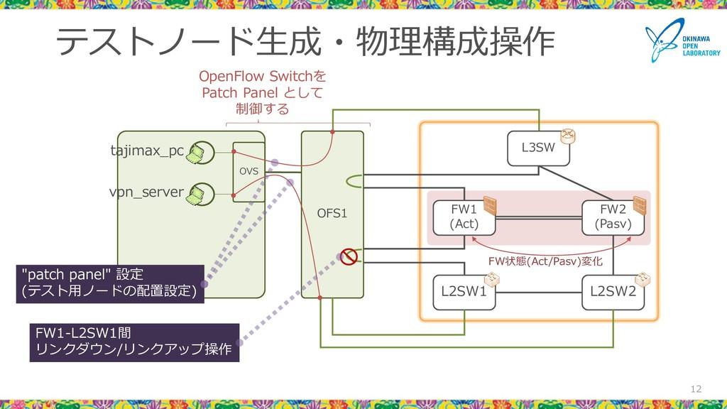 テストノード生成・物理構成操作 12 L3SW FW1 (Act) FW2 (Pasv) L2...