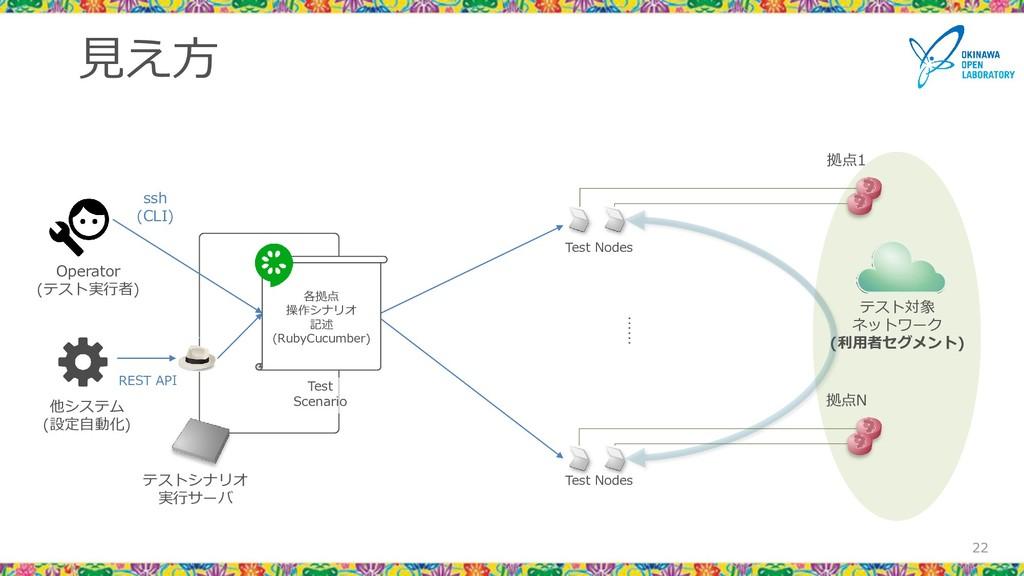 テストシナリオ 実行サーバ 見え方 22 22 テスト対象 ネットワーク (利用者セグメント)...