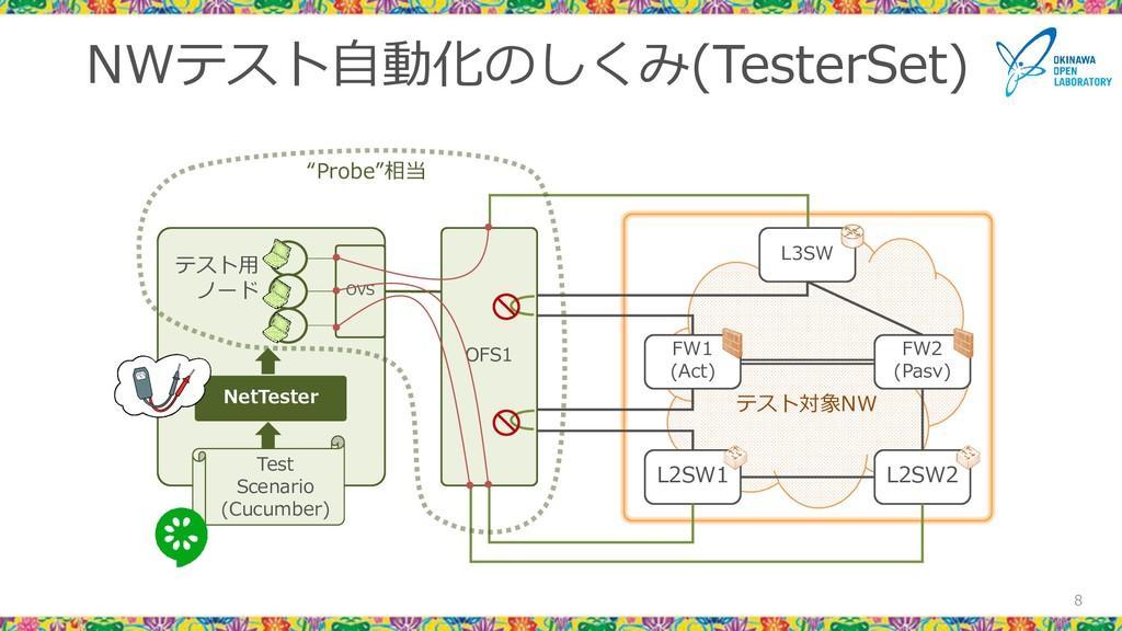 NWテスト自動化のしくみ(TesterSet) 8 L3SW FW1 (Act) FW2 (P...