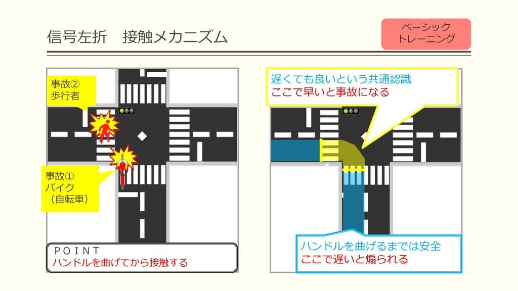 信号左折 接触メカニズム Check! Check! 事故① バイク (⾃転⾞) Check!...