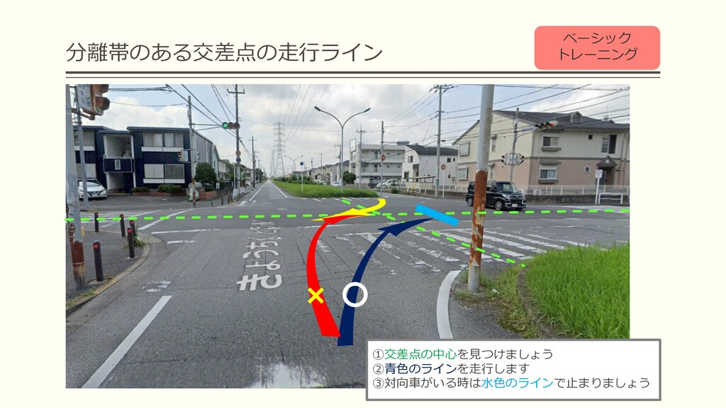 分離帯のある交差点の⾛⾏ライン ベーシック トレーニング ①交差点の中⼼を⾒つけましょう ②⻘...
