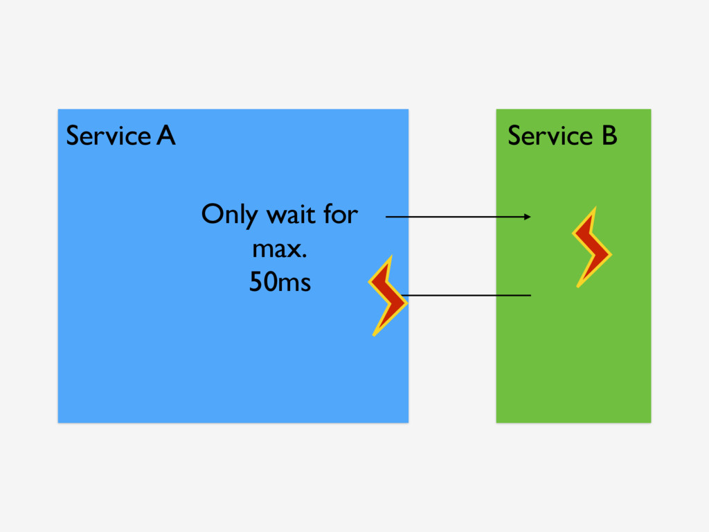 Service A Service B Only wait for max. 50ms
