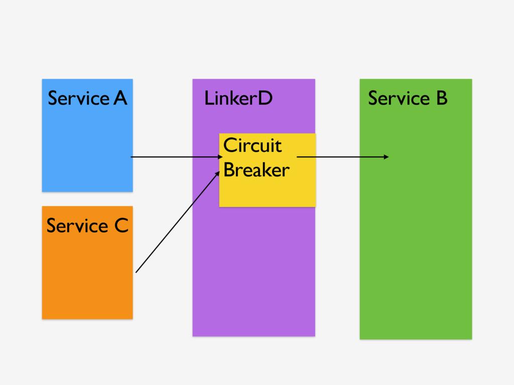Service A Service B Service C Circuit Breaker L...