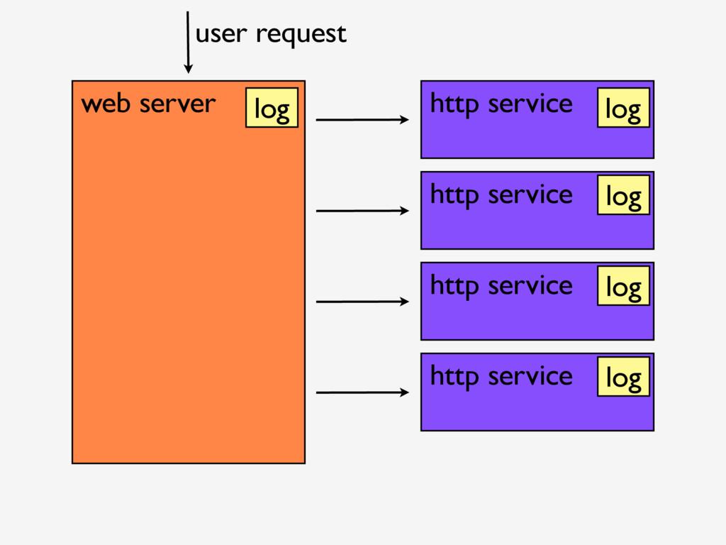 web server http service http service http servi...