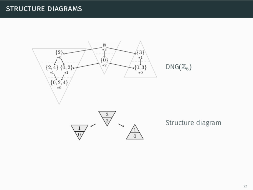 structure diagrams ∅ ∗3 {2} ∗0 {0} ∗2 {3} ∗1 {2...