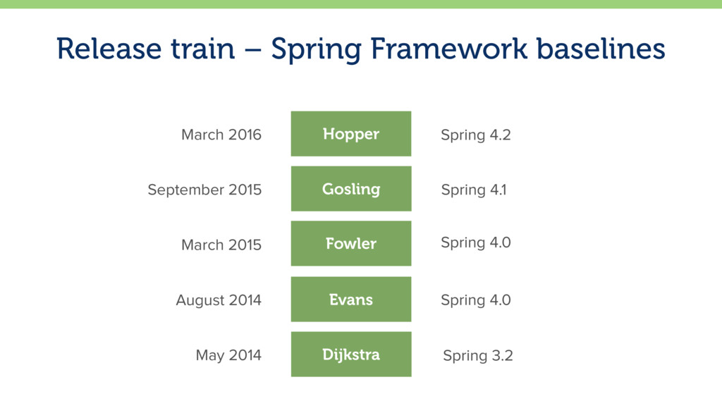 Release train – Spring Framework baselines 6 Go...