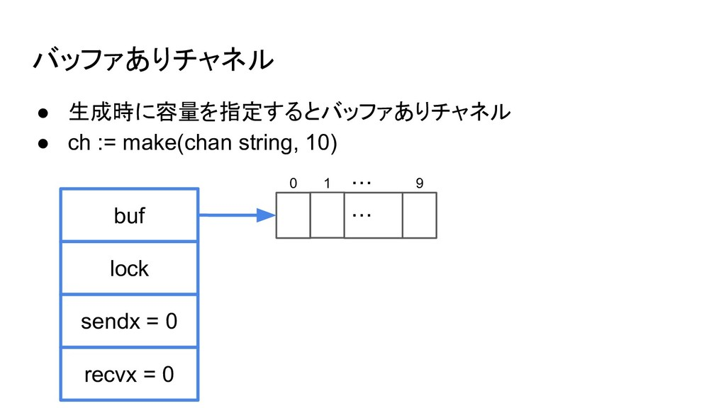 バッファありチャネル ● 生成時に容量を指定するとバッファありチャネル ● ch := mak...