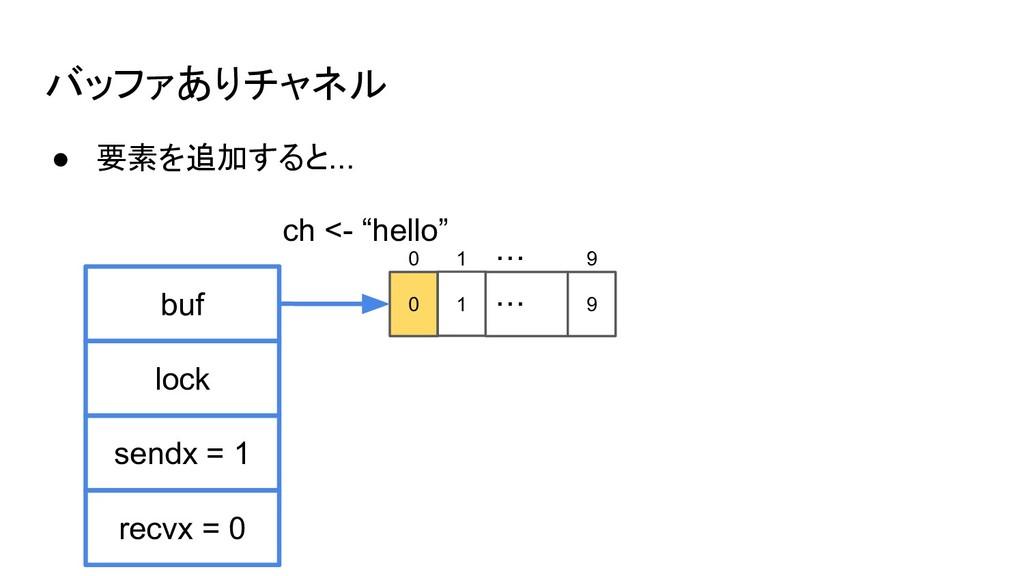 バッファありチャネル ● 要素を追加すると... buf sendx = 1 lock rec...