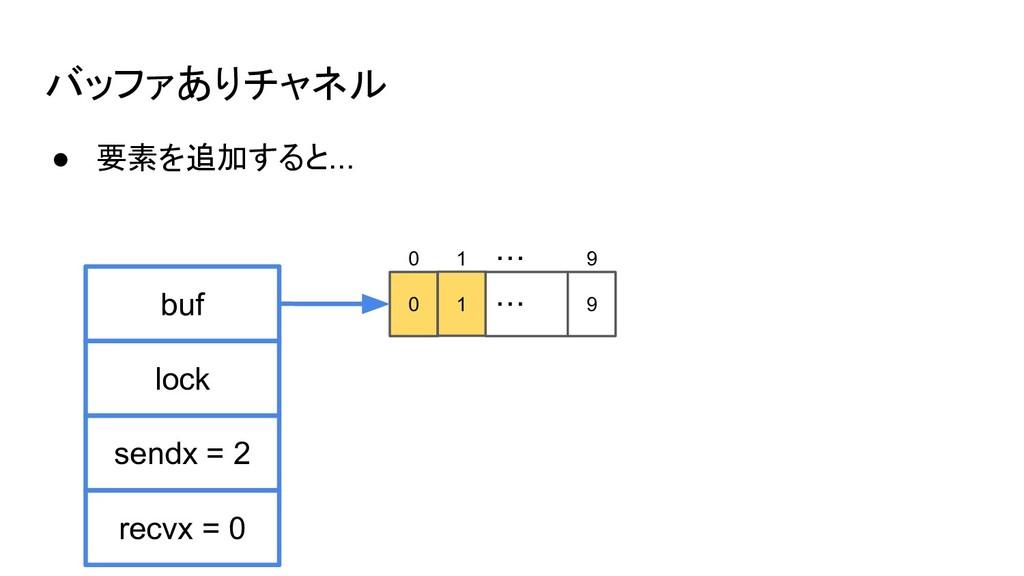 バッファありチャネル ● 要素を追加すると... buf sendx = 2 lock rec...