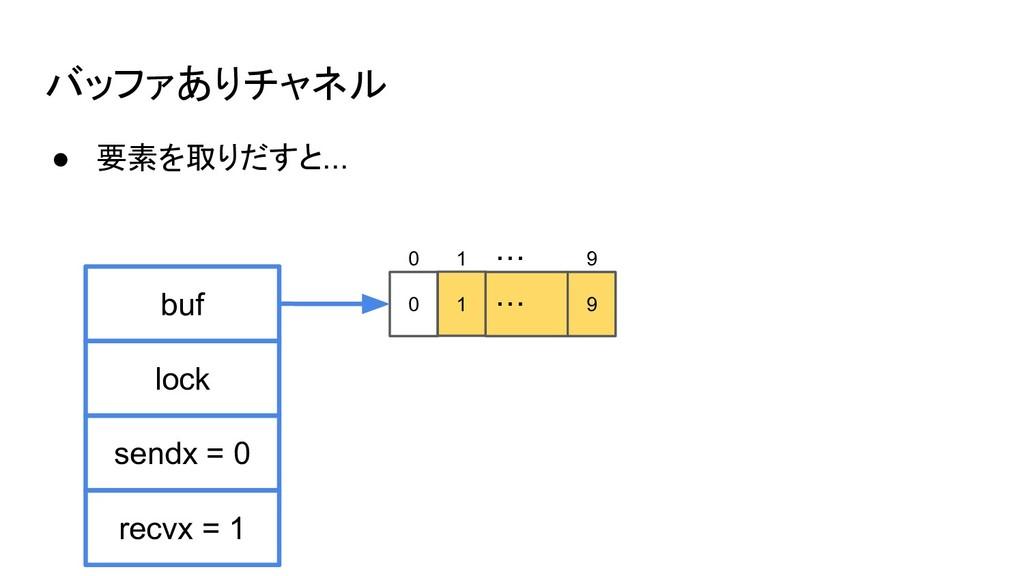 バッファありチャネル ● 要素を取りだすと... buf sendx = 0 lock rec...