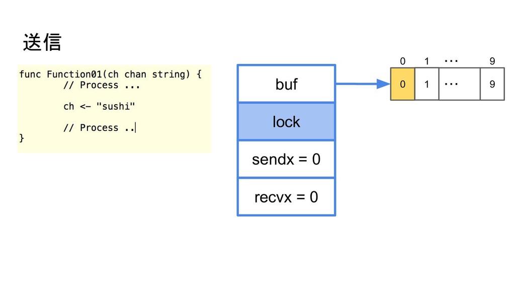 送信 buf sendx = 0 lock recvx = 0 0 1 ・・・ 9 0 1 ・...