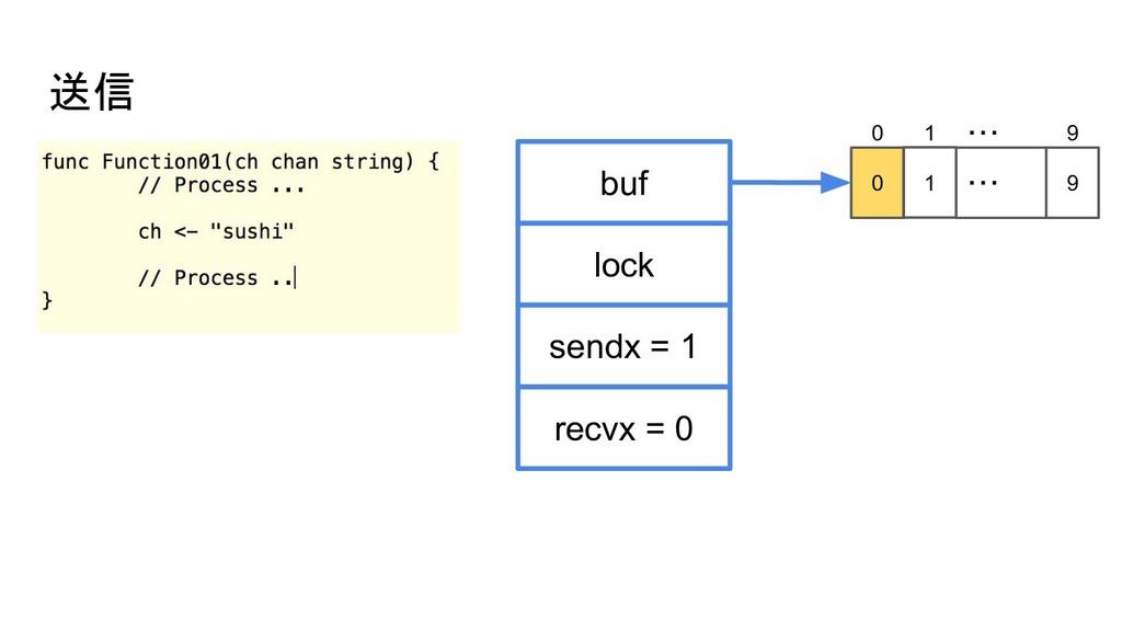 送信 buf sendx = 1 lock recvx = 0 0 1 ・・・ 9 0 1 ・...