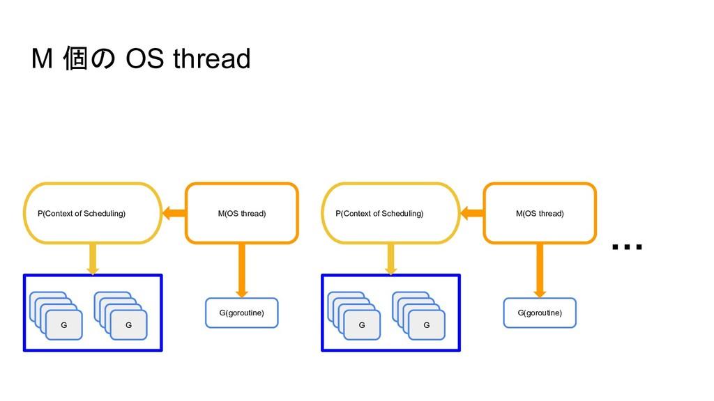 M 個の OS thread G M(OS thread) G G(goroutine) P(...