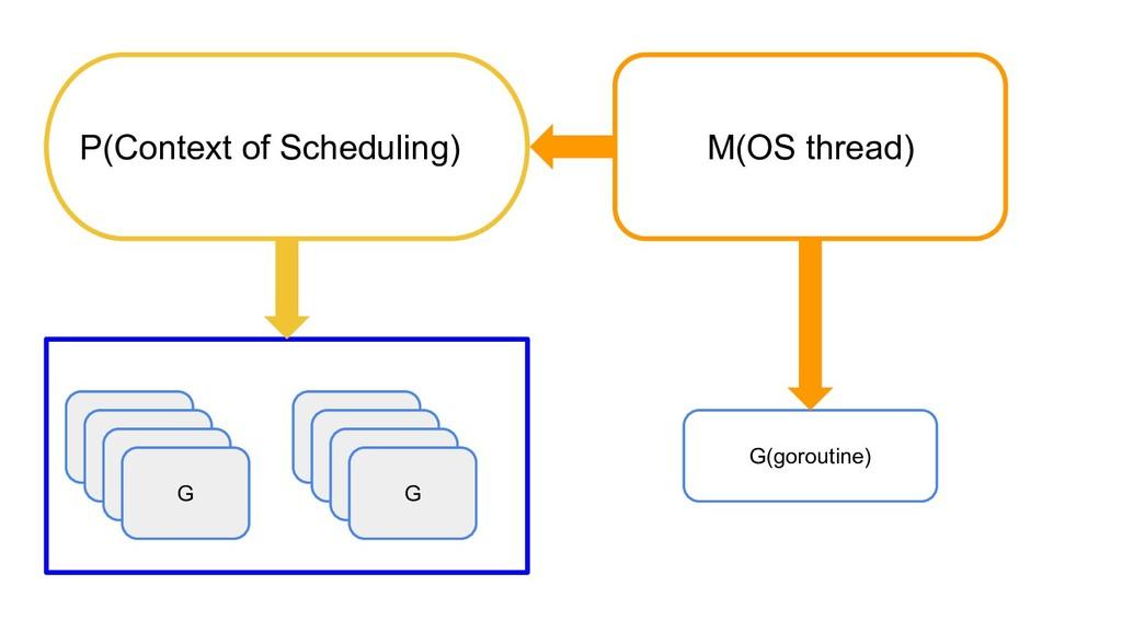 G M(OS thread) G G(goroutine) P(Context of Sche...
