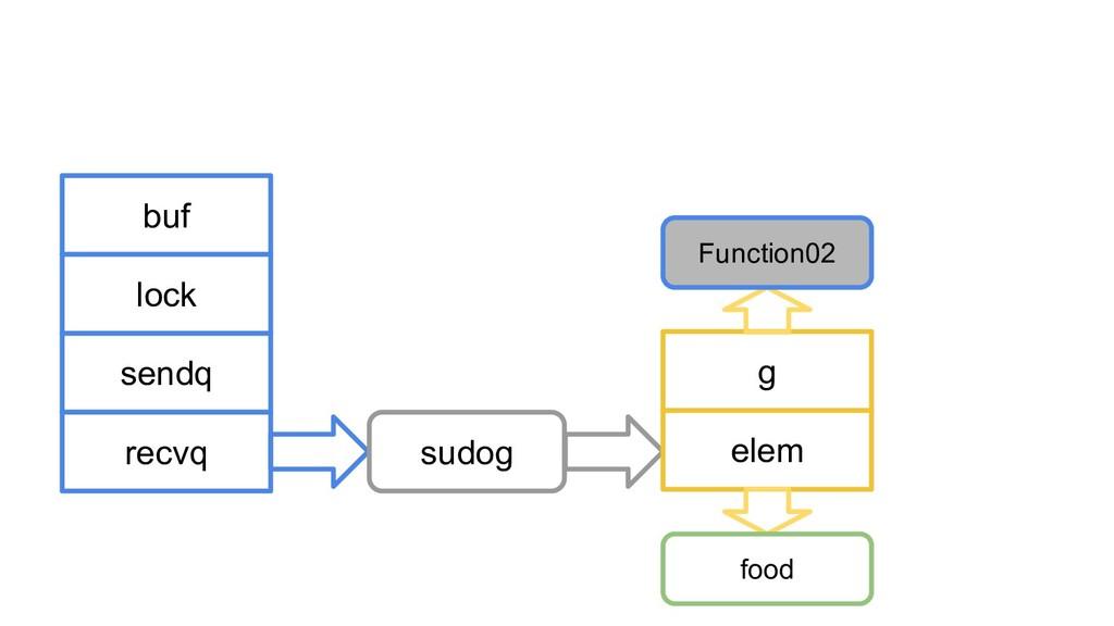 buf lock sendq recvq sudog g elem Function02 fo...