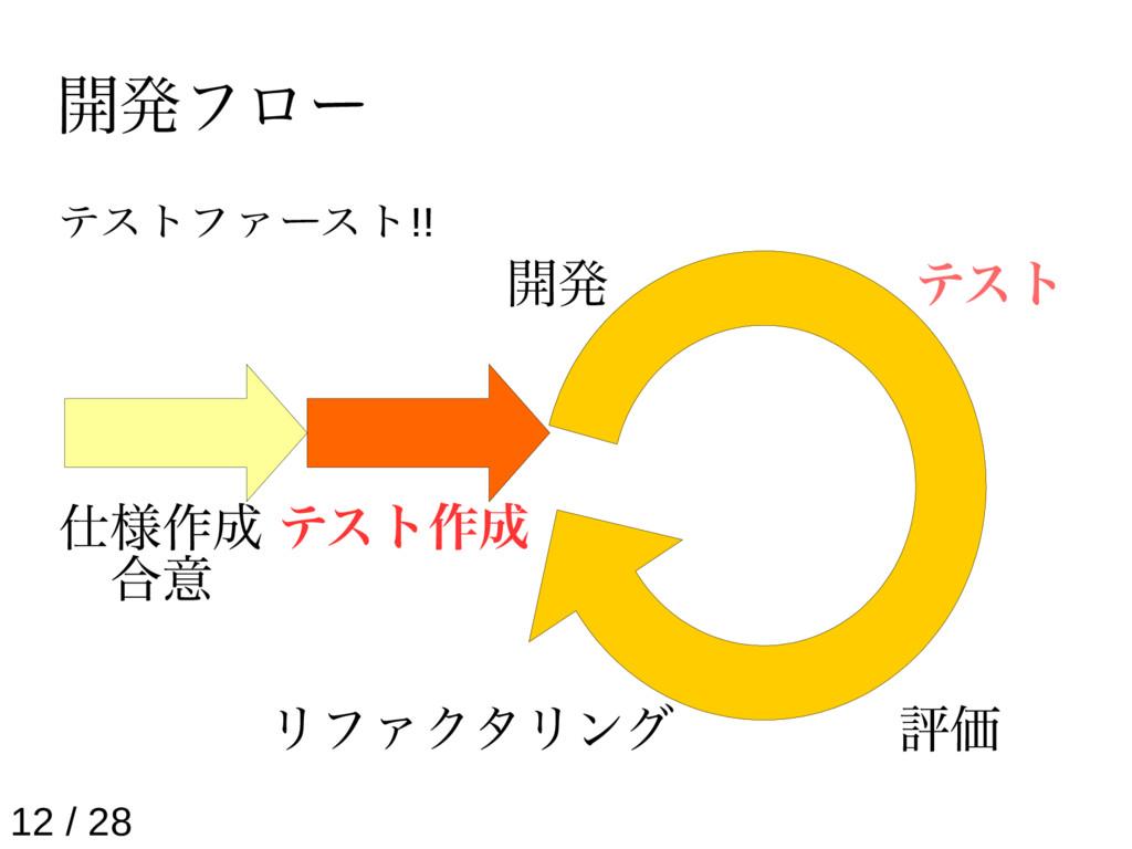 開発フロー テストファースト!! 仕様作成 合意 テスト作成 開発 テスト 評価 リファクタリ...