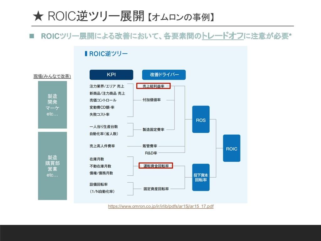 ★ ROIC逆ツリー展開 【オムロンの事例】 n ROICツリー展開による改善において、各要素...