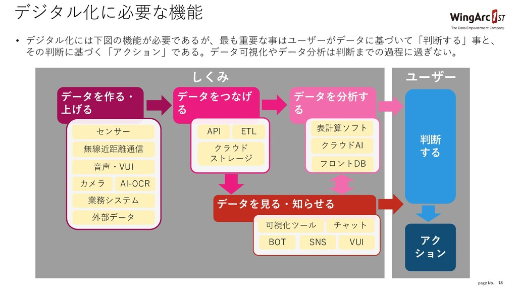 page No. しくみ ユーザー 18 デジタル化に必要な機能 • デジタル化には下図の機能...