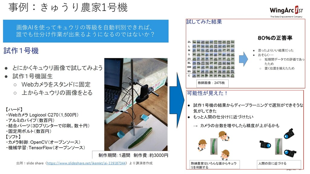 page No. 20 事例:きゅうり農家1号機 出所:slide share(https:/...