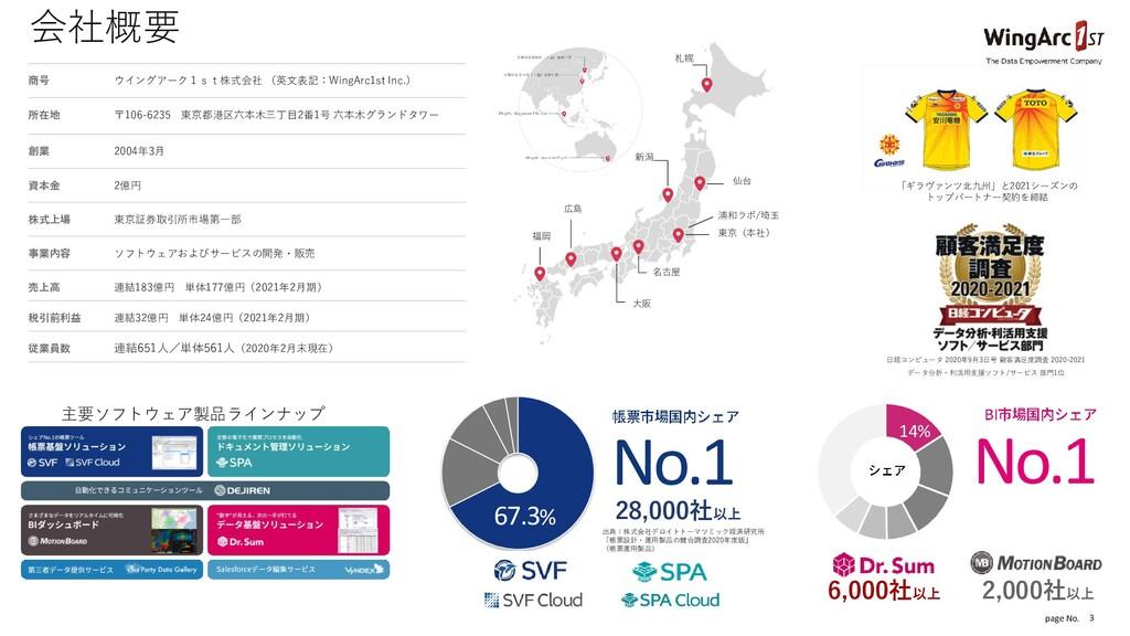 page No. 3 会社概要 商号 ウイングアーク1st株式会社 (英文表記:WingArc...