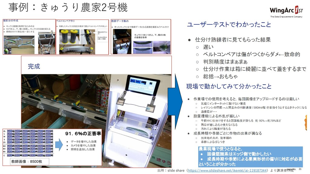 page No. 21 事例:きゅうり農家2号機 出所:slide share(https:/...