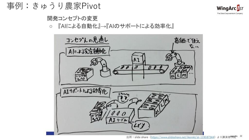 page No. 22 事例:きゅうり農家Pivot 出所:slide share(https...